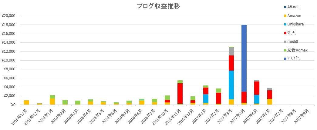 ブログ収入2017年6月