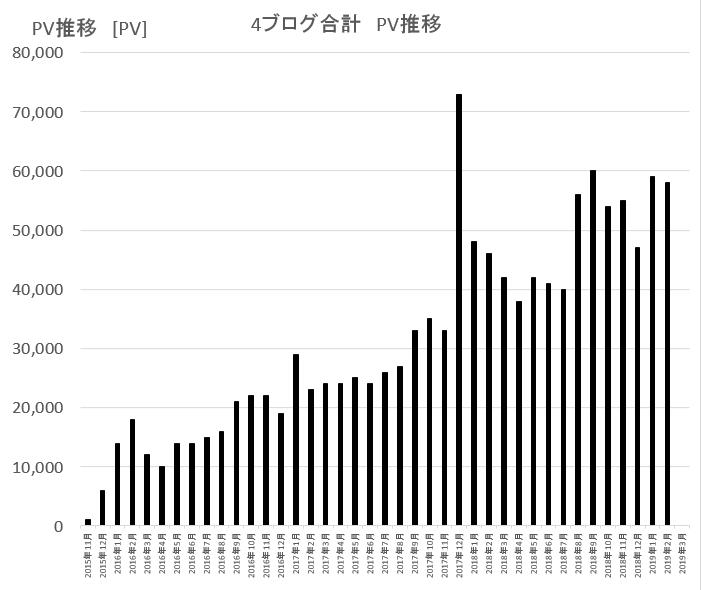 ブログのPV合計推移グラフ