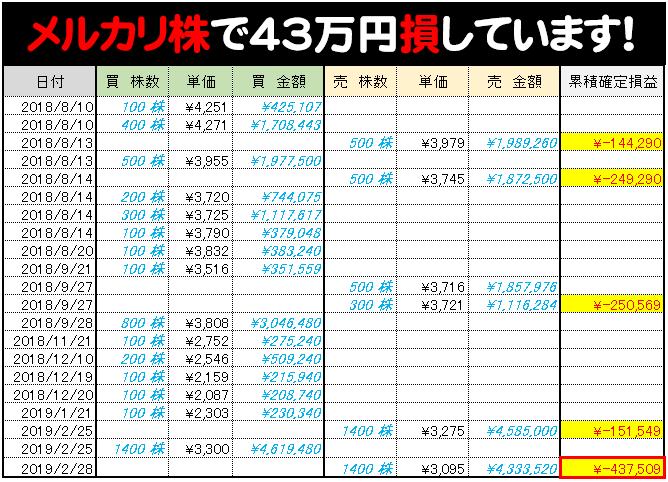 メルカリ株 43万円の損
