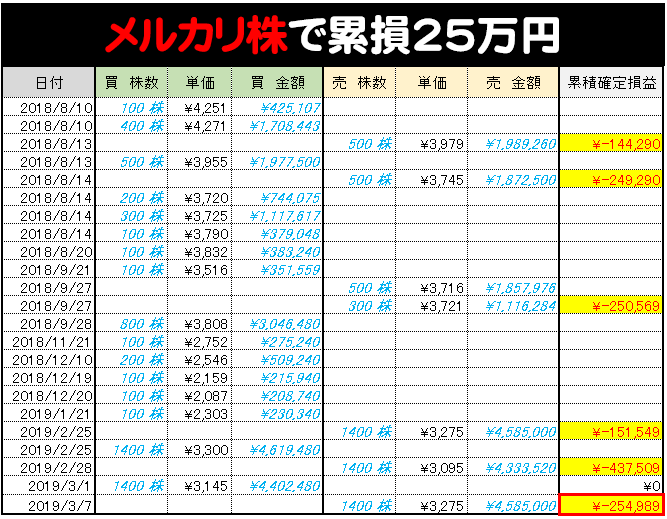メルカリ株累積損失25万円