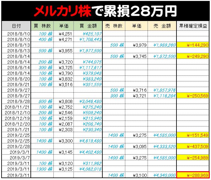 メルカリ株累損29万円