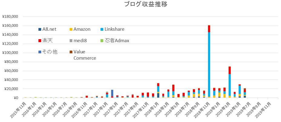 2019年6月ブログ収入