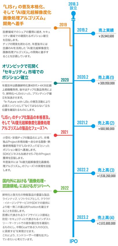 株式会社ロジック・アンド・デザイン IPO
