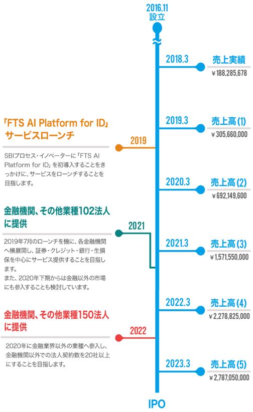 ファイナンシャルテクノロジーシステム株式会社 IPOスケジュール