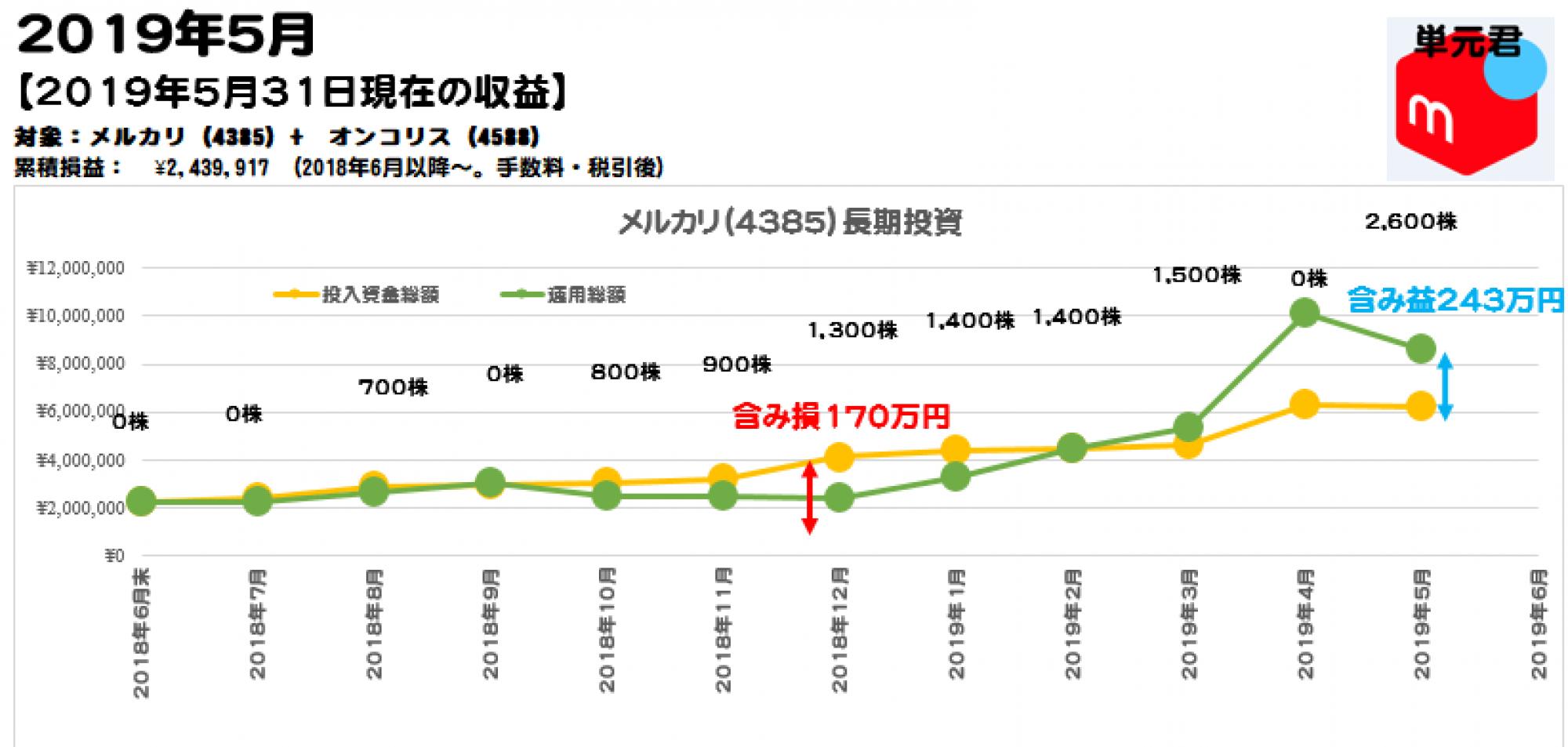 メルカリ単元株投資ブログ