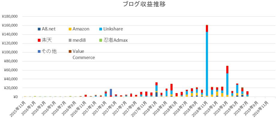 2019年7月のブログ収入