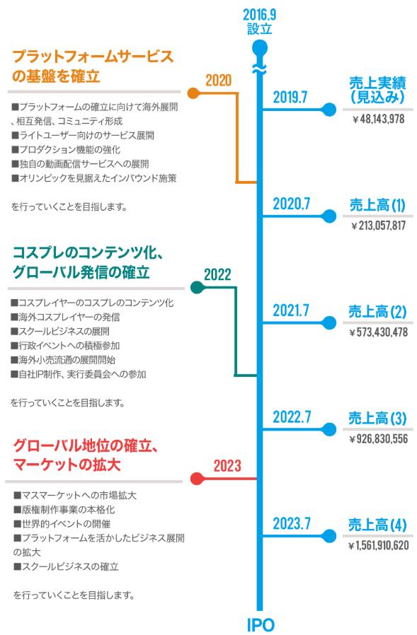 KAWAII Japan株式会社が目指すIPOスケジュール